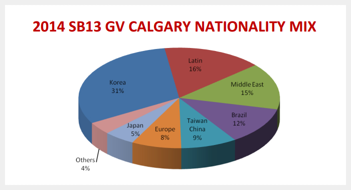 2014 SB13 GV CALGARY NATIONALITY MIX